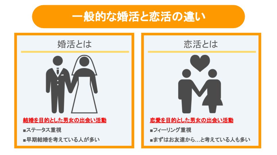 一般的な婚活と恋活の違い