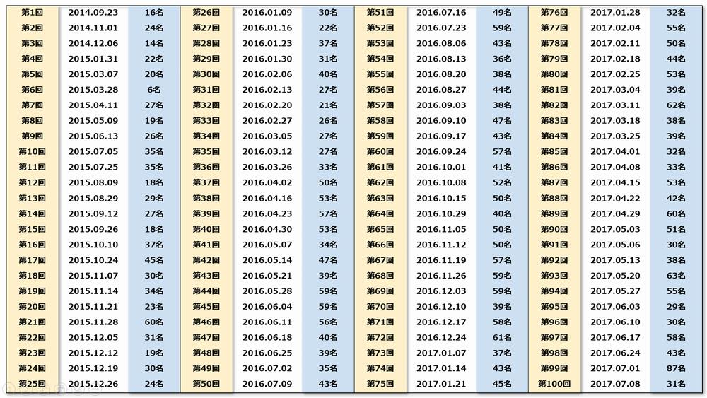 ディズニー恋活イベント 過去の参加者数